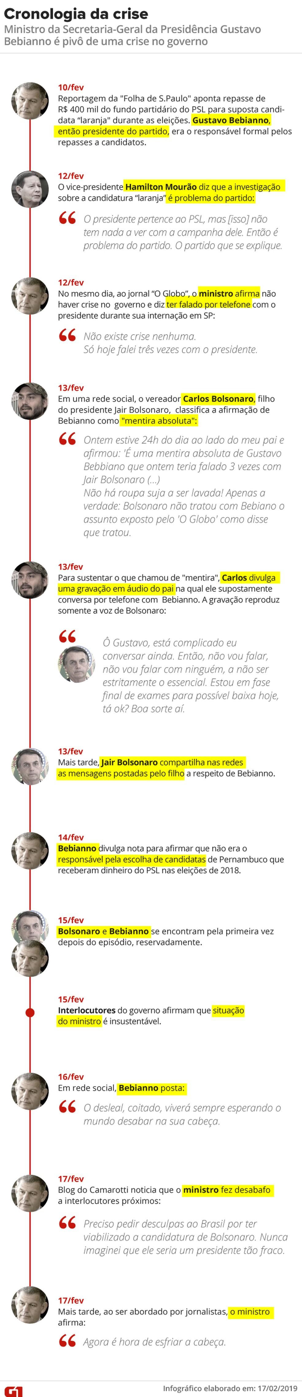Cronologia da crise envolvendo o ministro Gustavo Bebianno — Foto: Arte G1