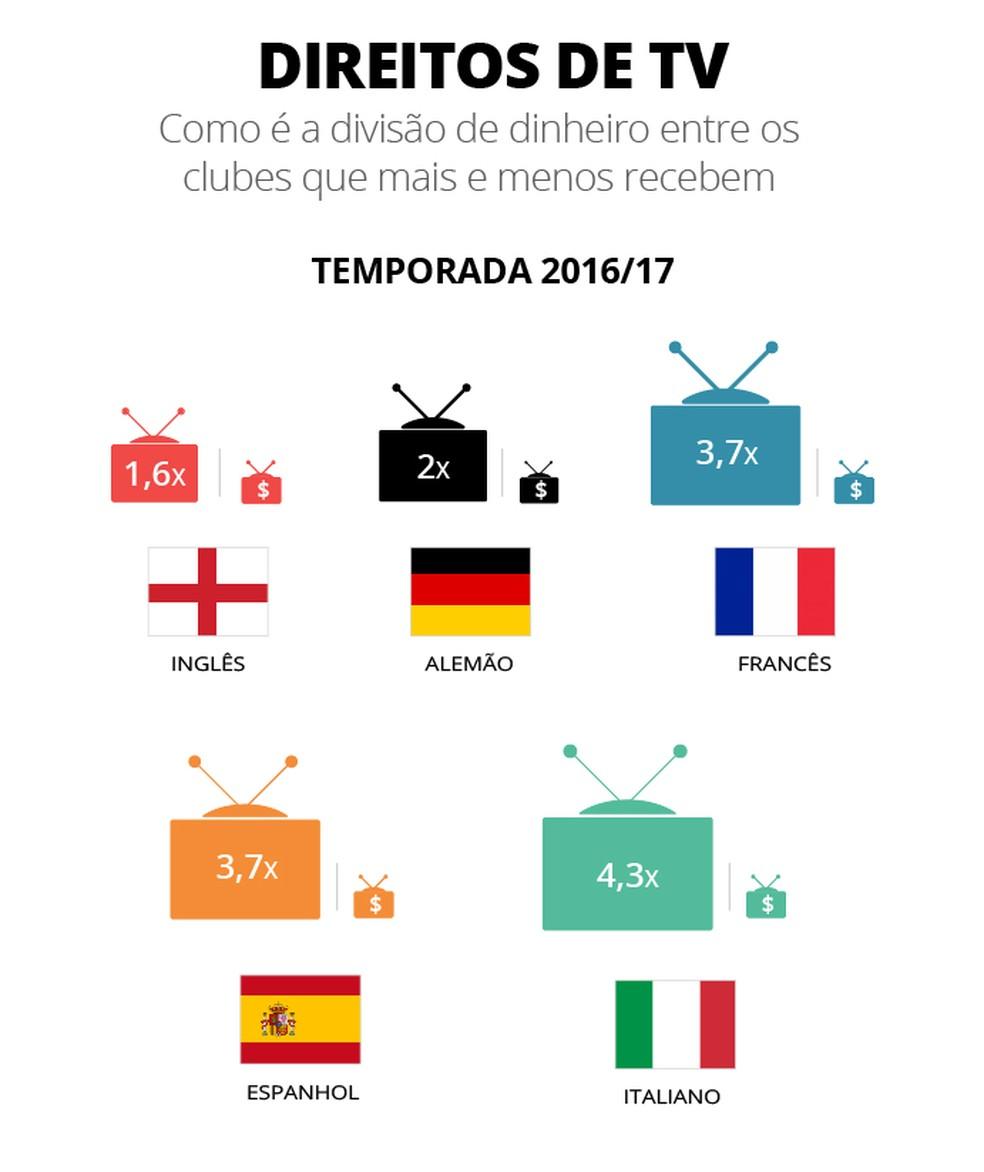 Onde o dinheiro da TV é melhor distribuído? (Foto: Infografia)