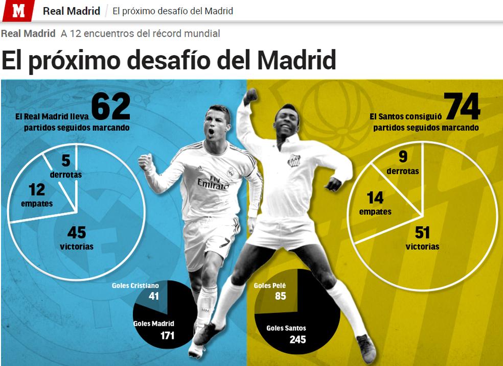 74320ff5312 ... Real Madrid de Cristiano Ronaldo tenta recorde do Santos de Pelé —  Foto  Reprodução