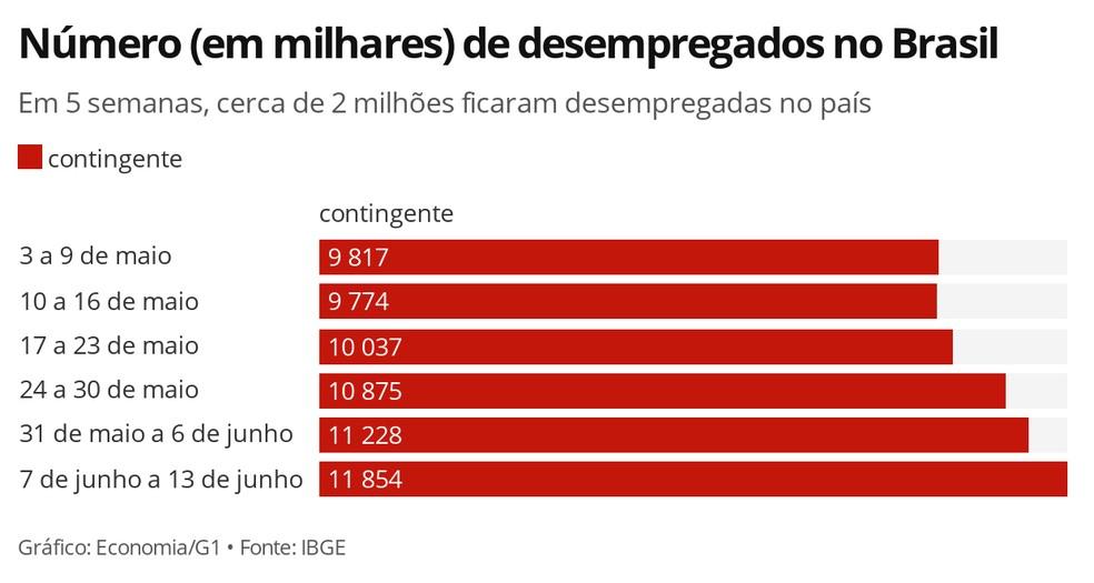 Número de desempregados na pandemia do coronavírus aumenta a cada semana — Foto: Economia/G1