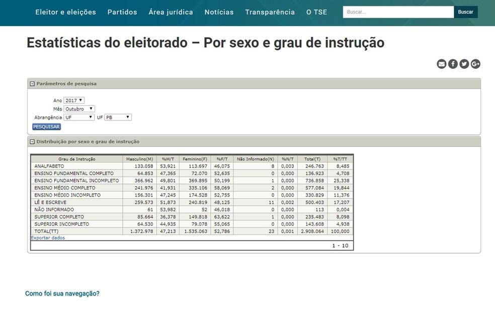 Levantamento indica grau de instução de eleitores paraibanos por sexo (Foto: Reprodução/TSE)