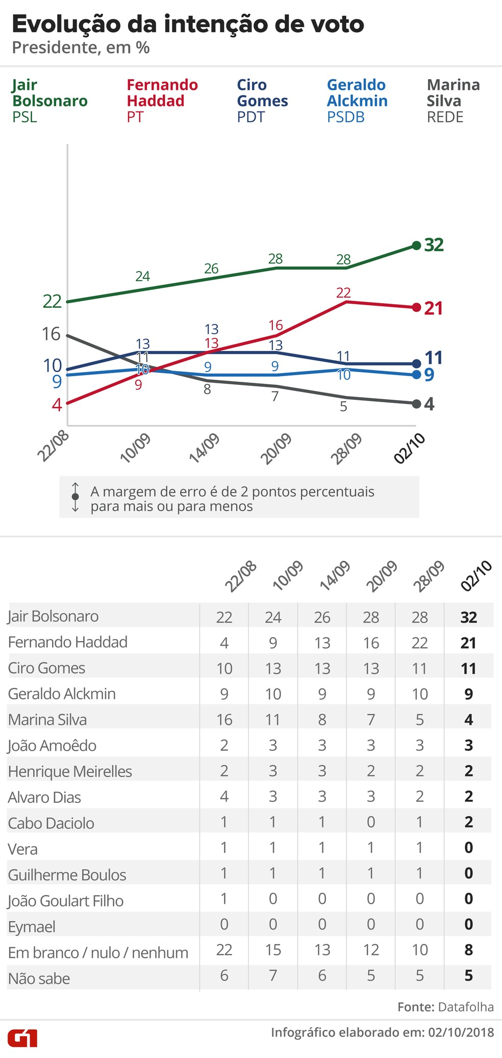 Pesquisa Datafolha – 2 de outubro – evolução da intenção de voto para presidente — Foto: Arte/G1