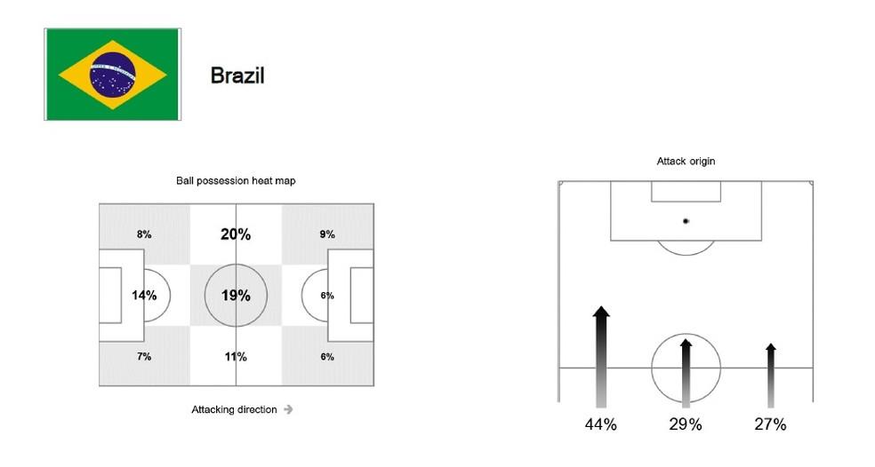 Brasil predominante pelo lado esquerdo contra a Suíça (Foto: Reprodução)