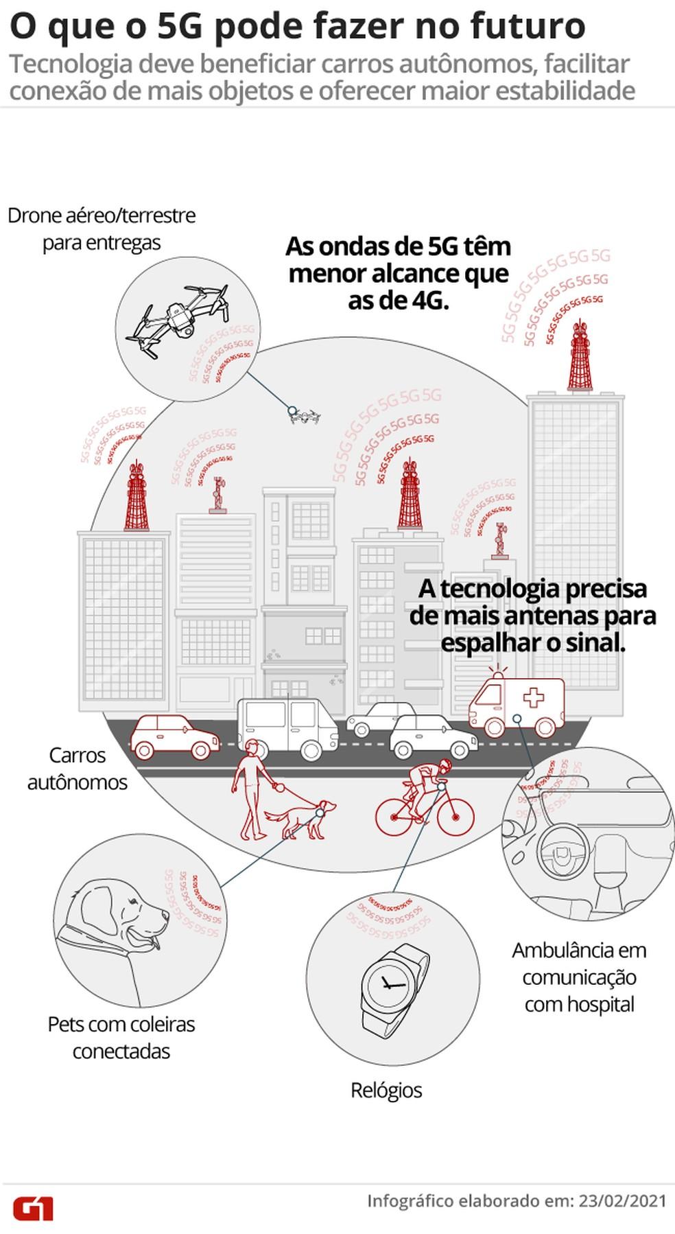 Infográfico mostra aplicações do 5G. — Foto: Wagner Magalhães/Arte G1