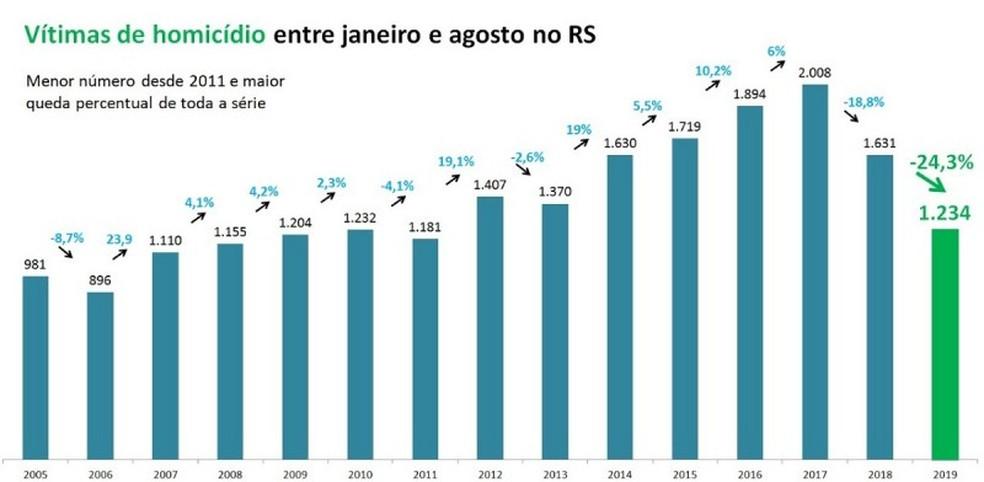 Vítimas de homicídios em 2019 — Foto: SSPRS/Divulgação