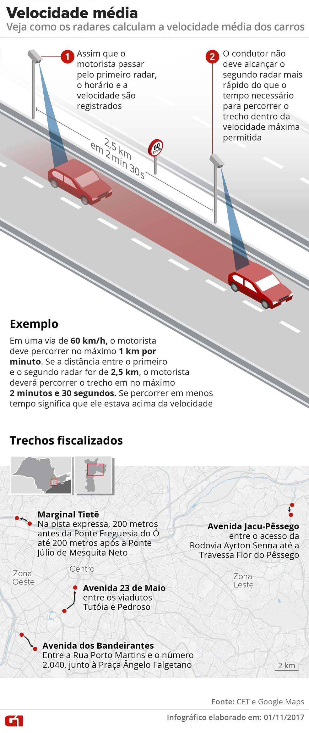 Veja como funciona o sistema de radar de velocidade média em São Paulo (Foto: Alexandre Mauro/G1)