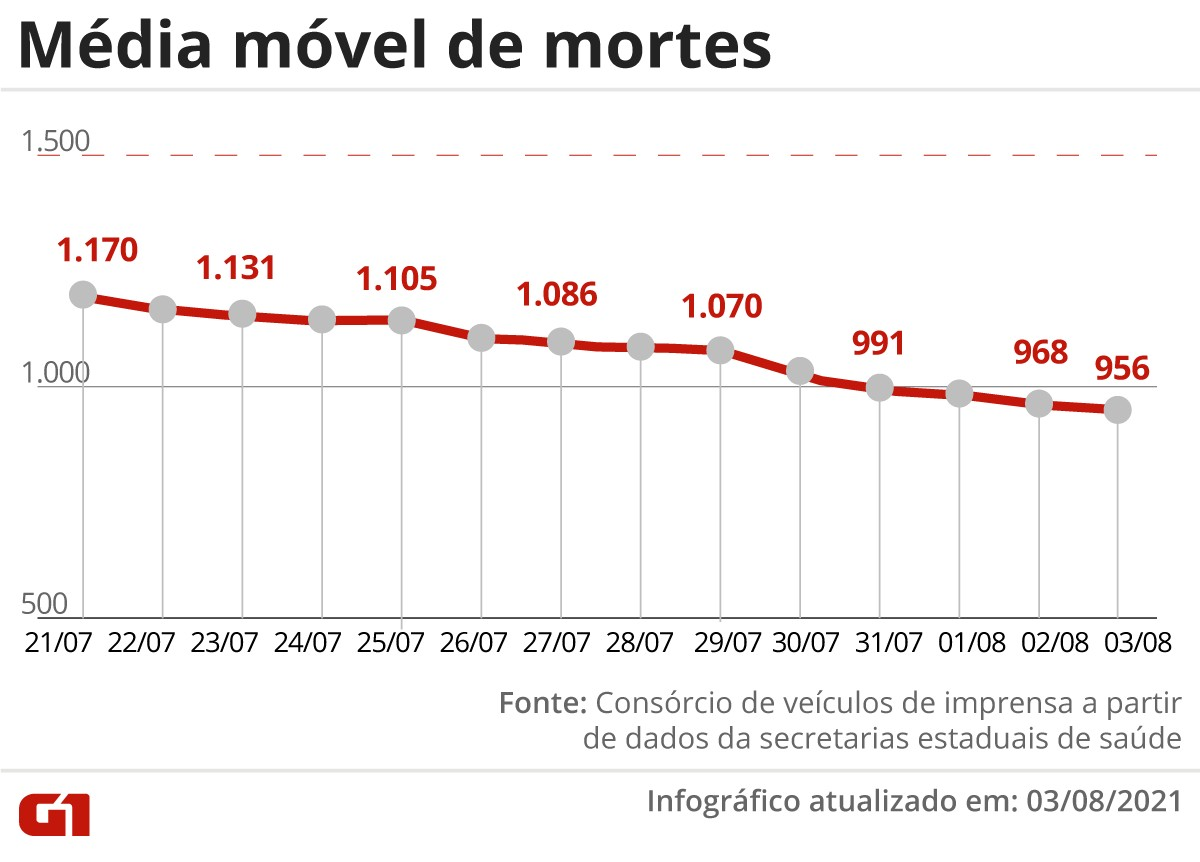 Brasil se aproxima de 20 milhões de diagnósticos de Covid; média móvel de novos casos é a menor desde novembro