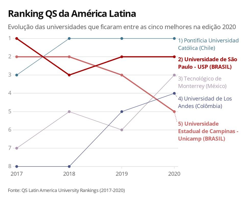 Evolução das universidades que ficaram entre as cinco melhores na edição 2020 — Foto: Ana Carolina Moreno/G1