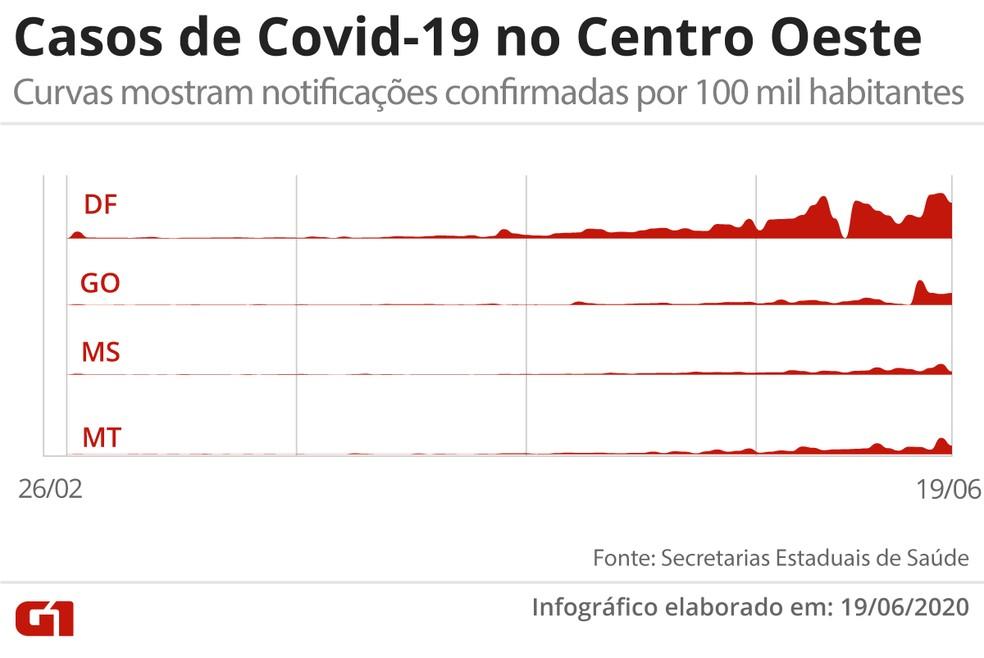 Casos de Covid-19 no Centro Oeste, em visualização que mostra o total de contaminados confirmados por 100 mil habitantes — Foto: Arte/G1