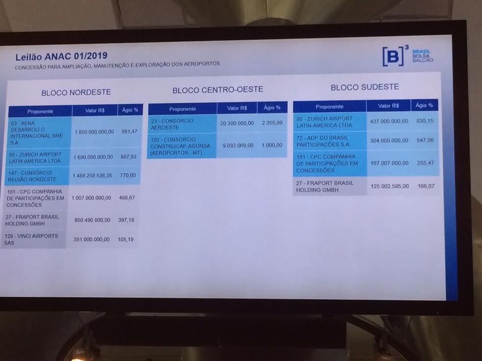 Painel mostra resumo das propostas apresentadas na primeira fase do leilão — Foto: Darlan Alvarenga/G1