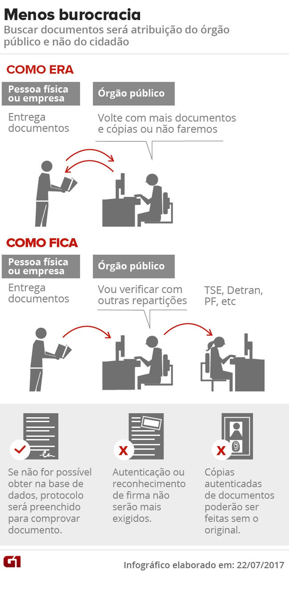 Decreto desburocratiza serviço público (Foto: Editoria de Arte / G1)