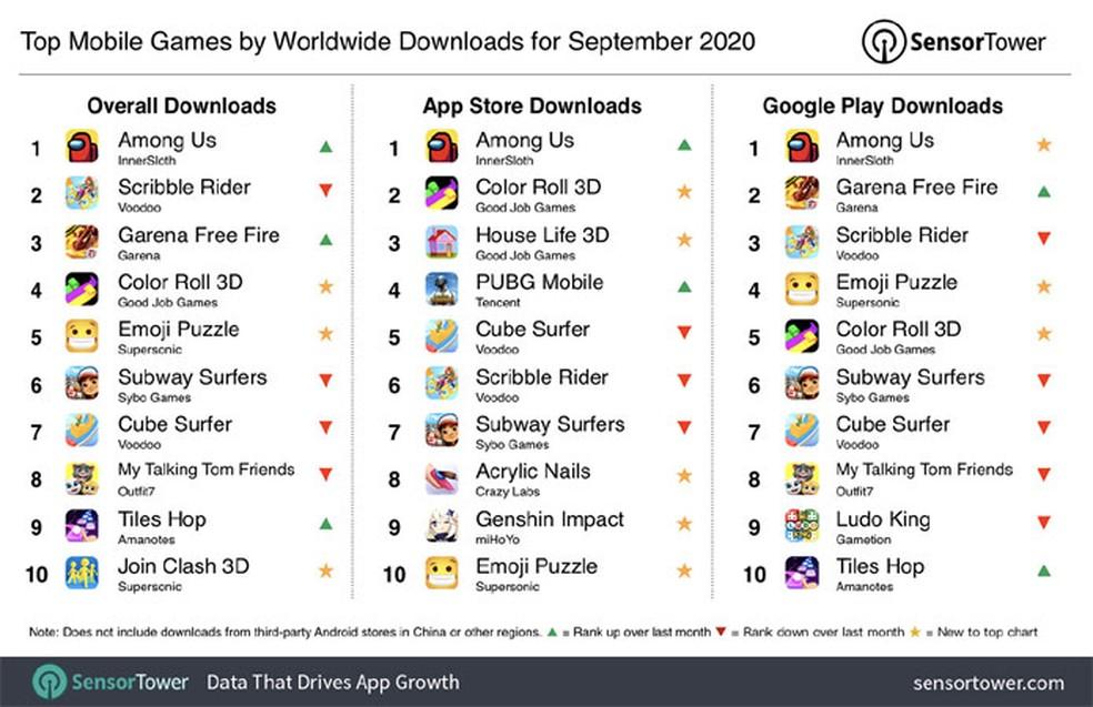 Among Us E Scribble Estao Entre Jogos Mobile Mais Baixados De Setembro Jogos Casuais Techtudo