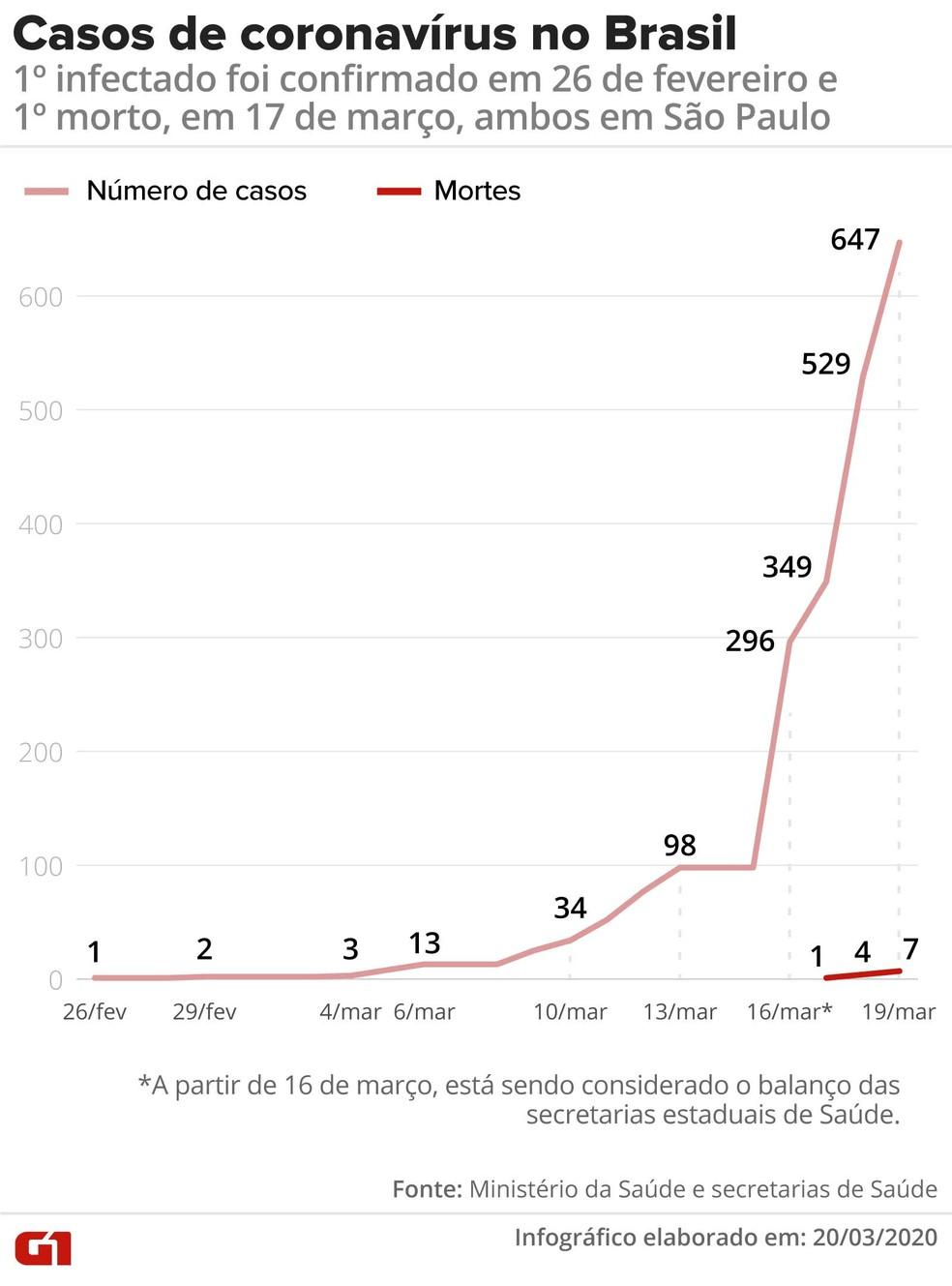 Casos de coronavírus no Brasil — Foto: Arte/G1
