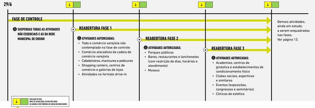 Atividades que poderão voltar a funcionar em cada fase, segundo protocolo da Prefeitura de BH. — Foto: Reprodução