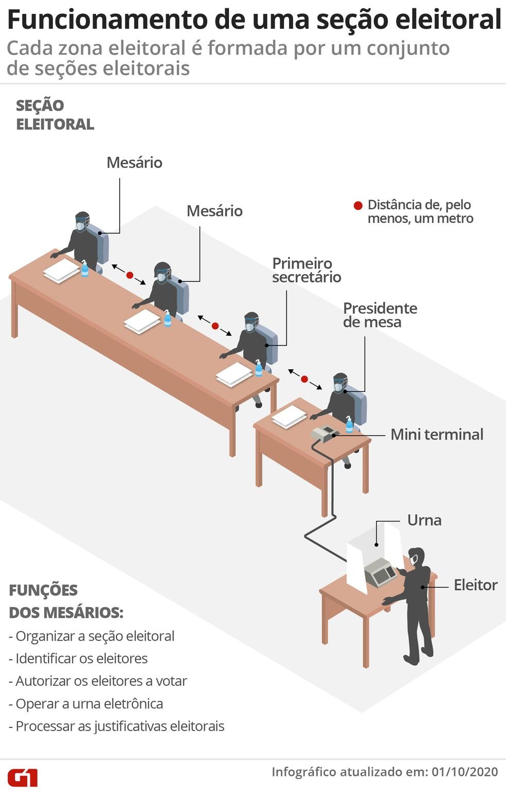 Funcionamento de uma seção eleitoral: cada zona eleitoral é formada por um conjunto de seções eleitorais — Foto: Wagner Magalhães / G1