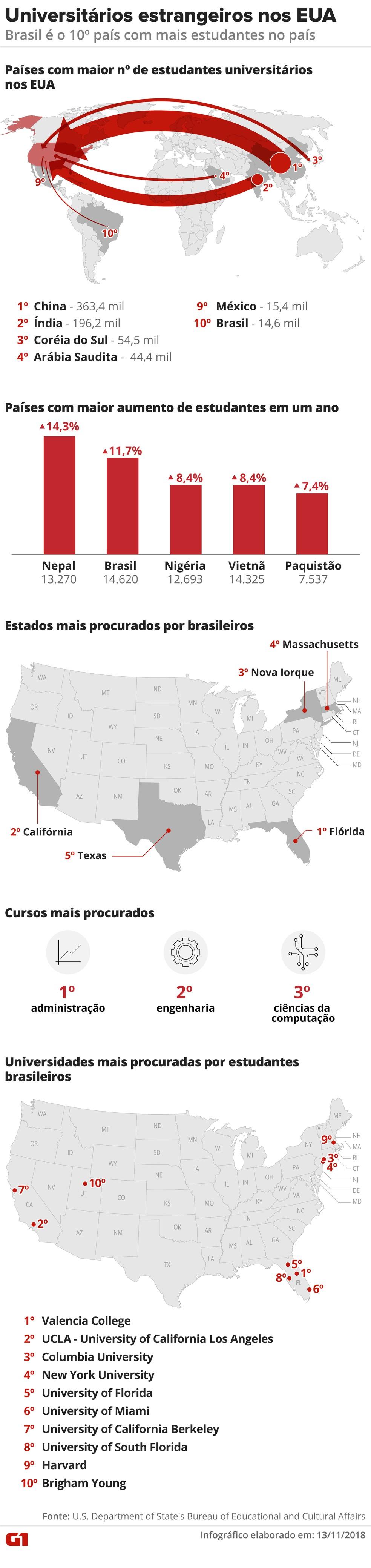 Universitários estrangeiros nos EUA - Brasil é o 10º país com mais estudantes no país — Foto: Arte/G1