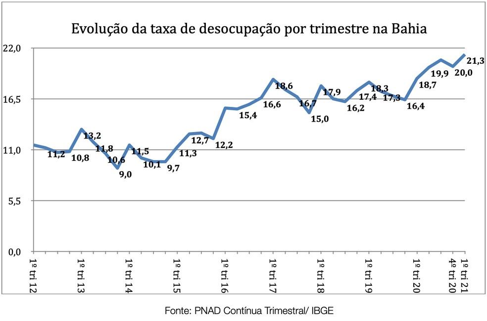 Bahia registrou 21,3% de desocupação, no primeiro trimestre de 2021 — Foto: Divulgação/IBGE