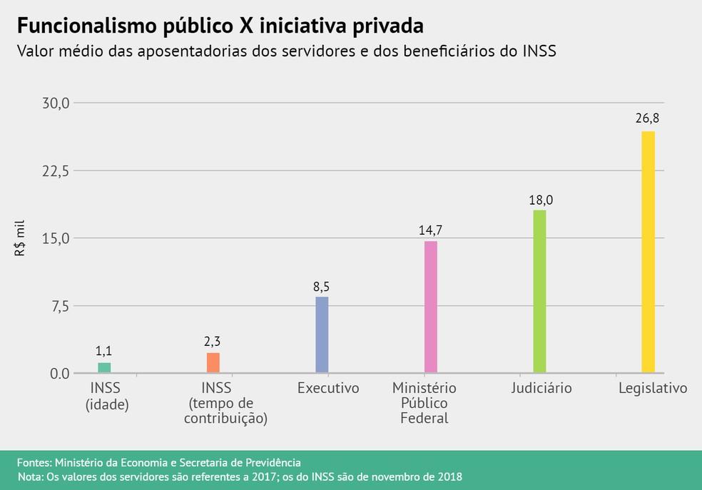 Valores médios de aposentadorias no serviço público e na iniciativa privada