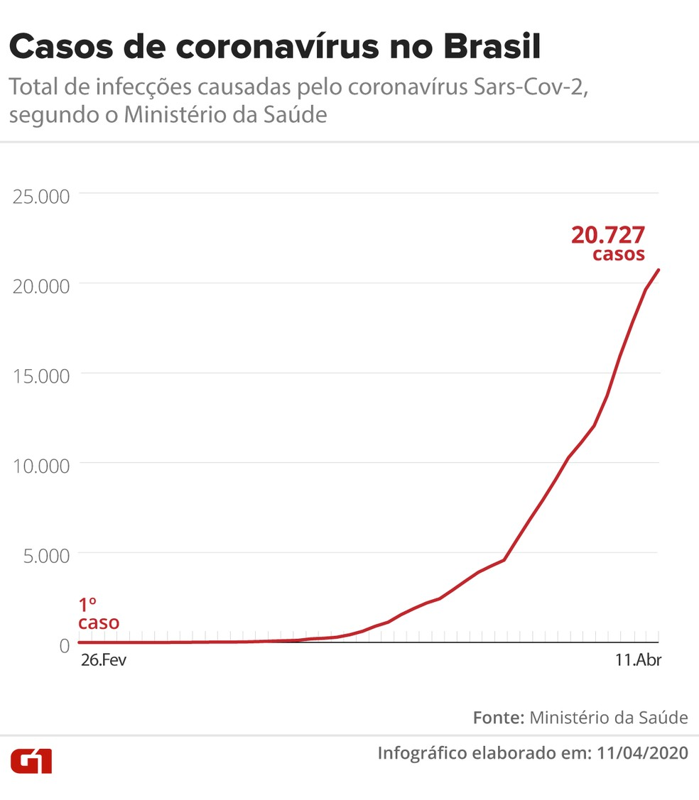 Casos de Covid-19 no Brasil