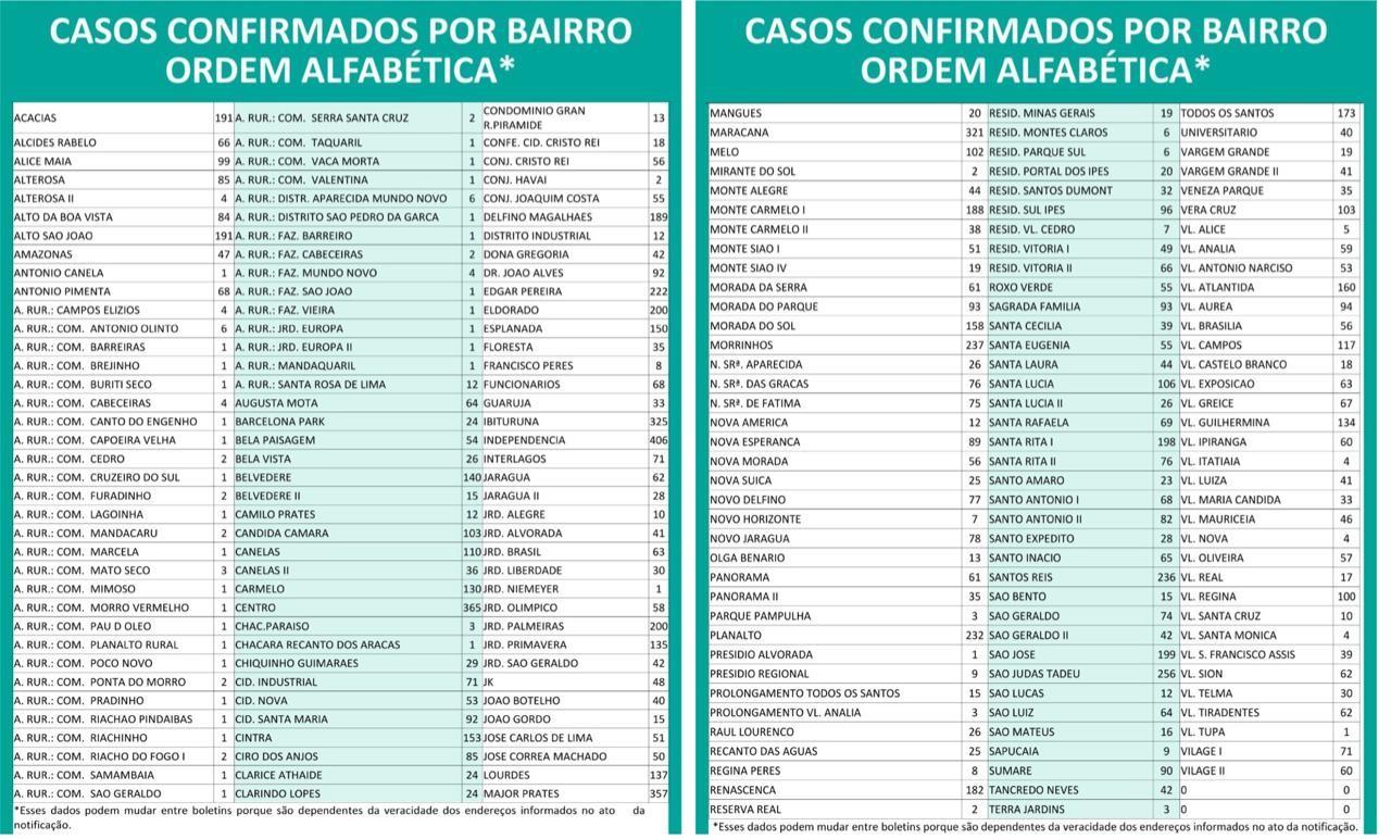 Prefeitura de Montes Claros confirma mais 99 casos de coronavírus; veja a localização por bairros
