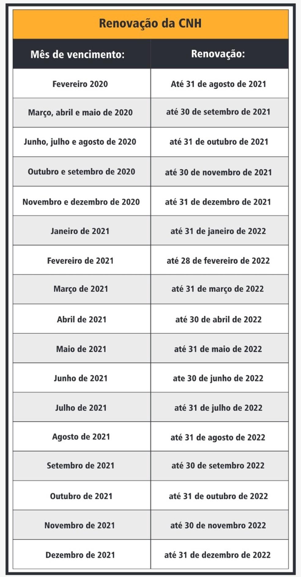 Novos prazos estabelecidos pelo Detran-BA — Foto: Divulgação/Detran-BA
