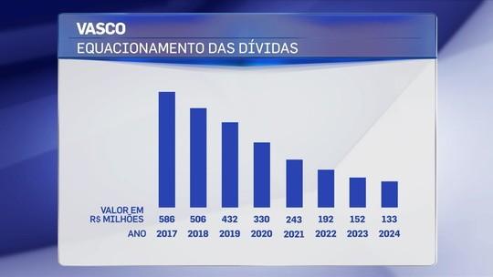 Comentaristas analisam projeção financeira do Vasco e elogiam transparência