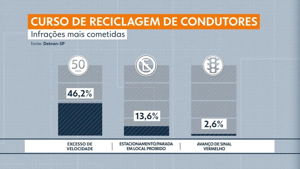 Pesquisa do Detran aponta perfil do condutor infrator  — Foto: Reprodução/TV Globo
