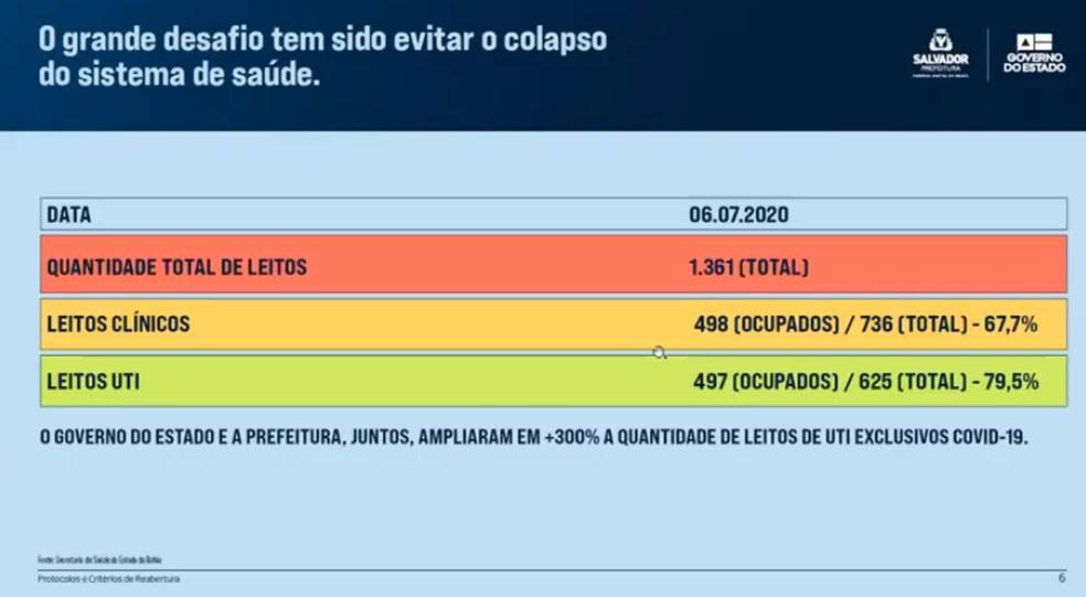 Taxa de ocupação de leitos de Salvador — Foto: Reprodução / Youtube