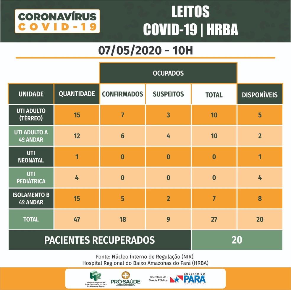 Mapa da situação de leitos do HRBA — Foto: CRGBA/Divulgação