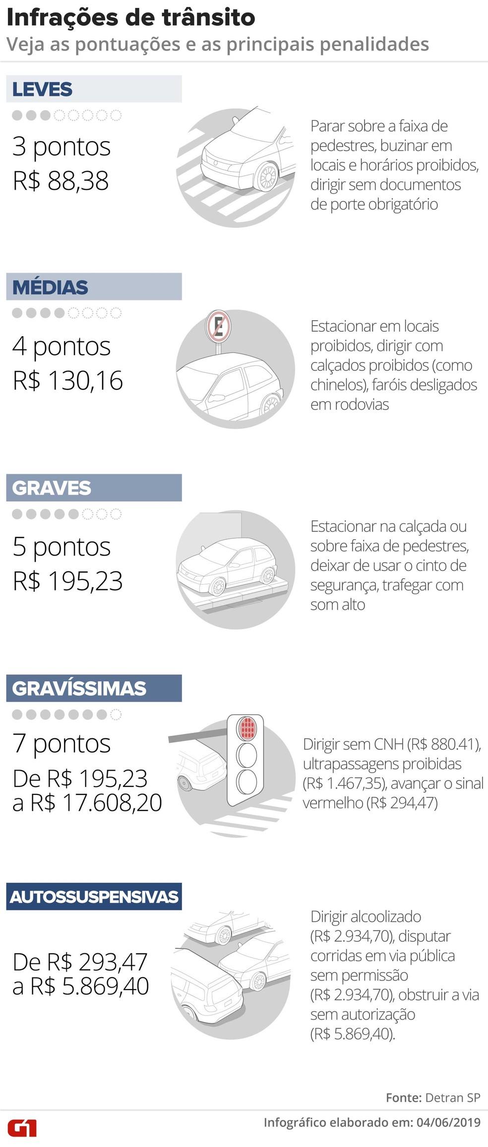 Veja as pontuações e os valores das infrações de trânsito. — Foto: Rodrigo Sanches e Wagner Magalhães