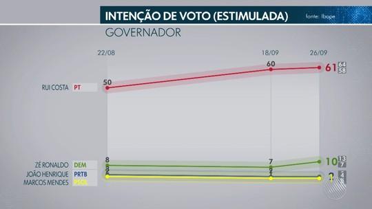 Pesquisa Ibope na Bahia: Rui Costa, 61%; José Ronaldo, 10%
