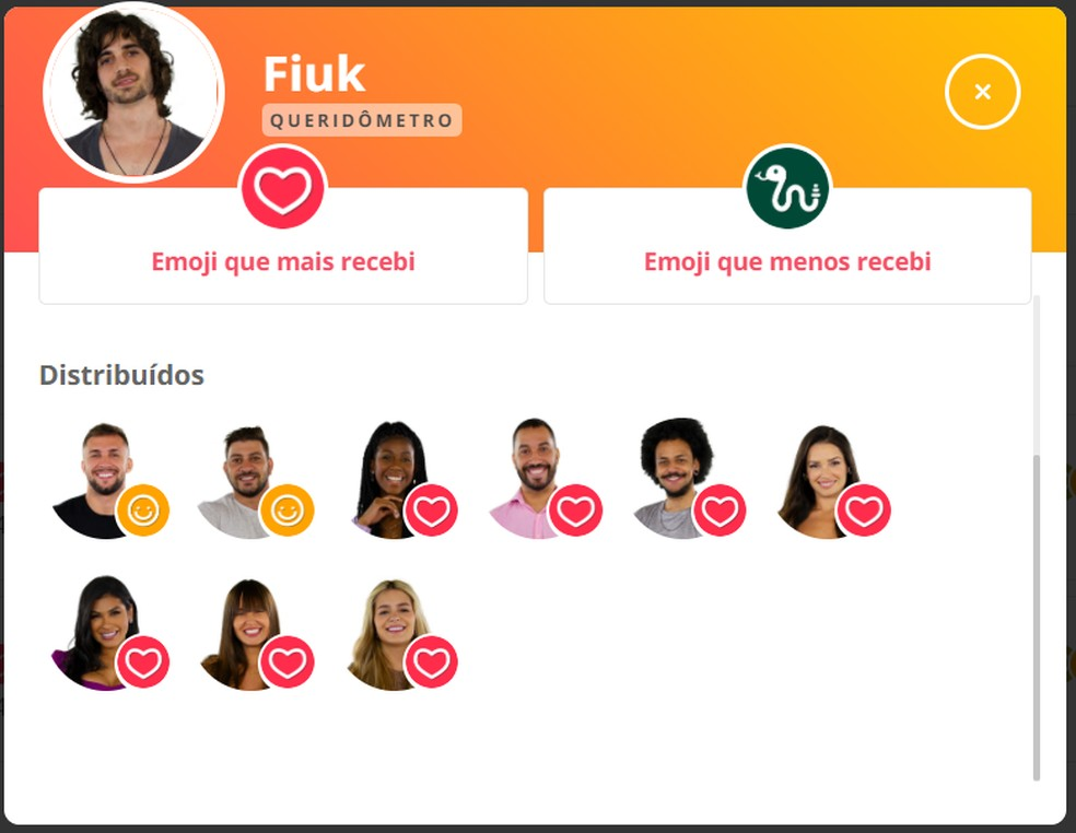 Queridômetro Fiuk - 10/04 — Foto: Globo