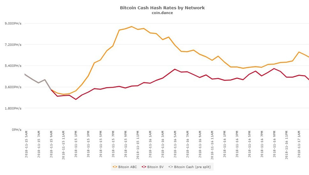 Poder de processamento destinado ao BitcoinABC teve 'pico' logo após a data marcada para o surgimento da moeda, enquanto BitcoinSV continuou constante — Foto: Coin Dance