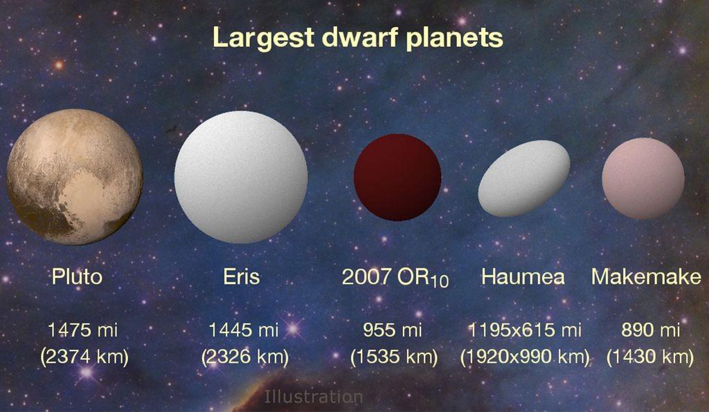 2007 OR10 é o maior objeto do Sistema Solar que ainda não tem nome (Foto: Konkoly Observatory/András Pál, Hungarian Astronomical Association/Iván Éder, NASA/JHUAPL/SwRI)
