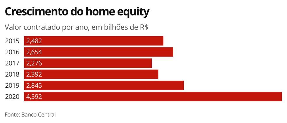 Crescimento do home equity  — Foto: G1