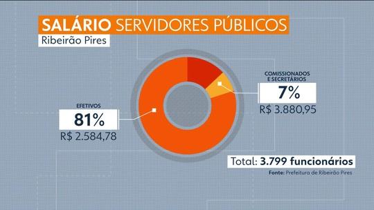 Servidores de Ribeirão Pires reclamam da falta de reajuste salarial