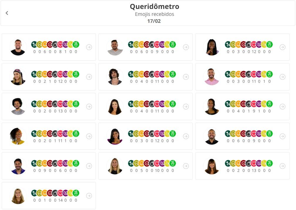Queridômetro do BBB21 de 17/2 — Foto: Globo