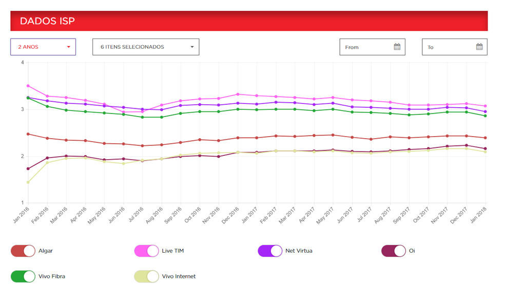 Ranking de velocidade de internet do Brasil nos últimos dois anos (Foto: Reprodução/ISP Speed Index Netflix)