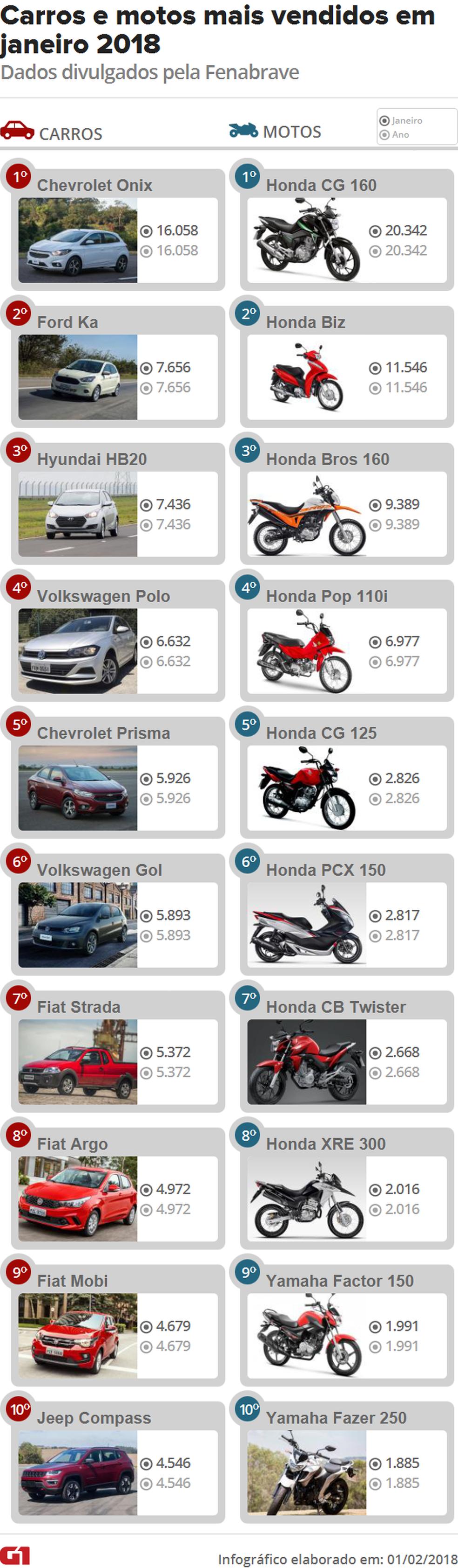 Carros e motos mais vendidos em janeiro de 2018 (Foto: G1/Divulgação)