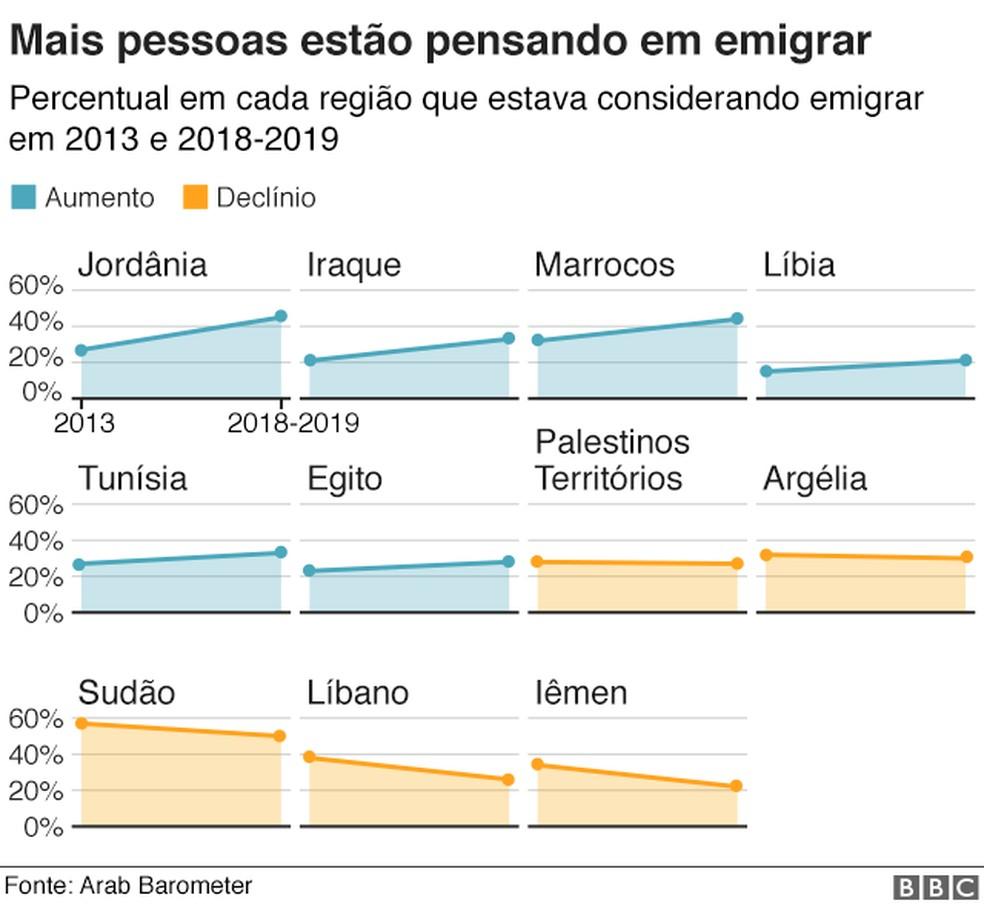 Mais pessoas estão pensando em emigrar — Foto: Arab Barometer/ BBC