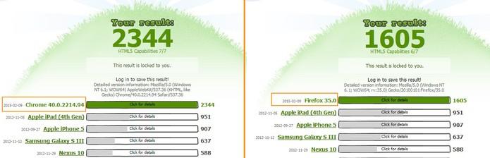 Teste com Google Chrome e Mozilla Firefox (Foto: Reprodução/Barbara Mannara)