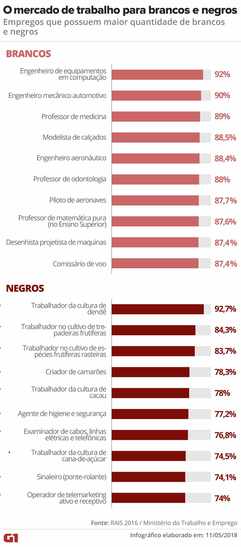 InfogrA?fico mostra quais ocupaA�A�es tA?m mais profissionais negros e brancos (Foto: IlustraA�A?o: Fernanda Garrafiel/G1)