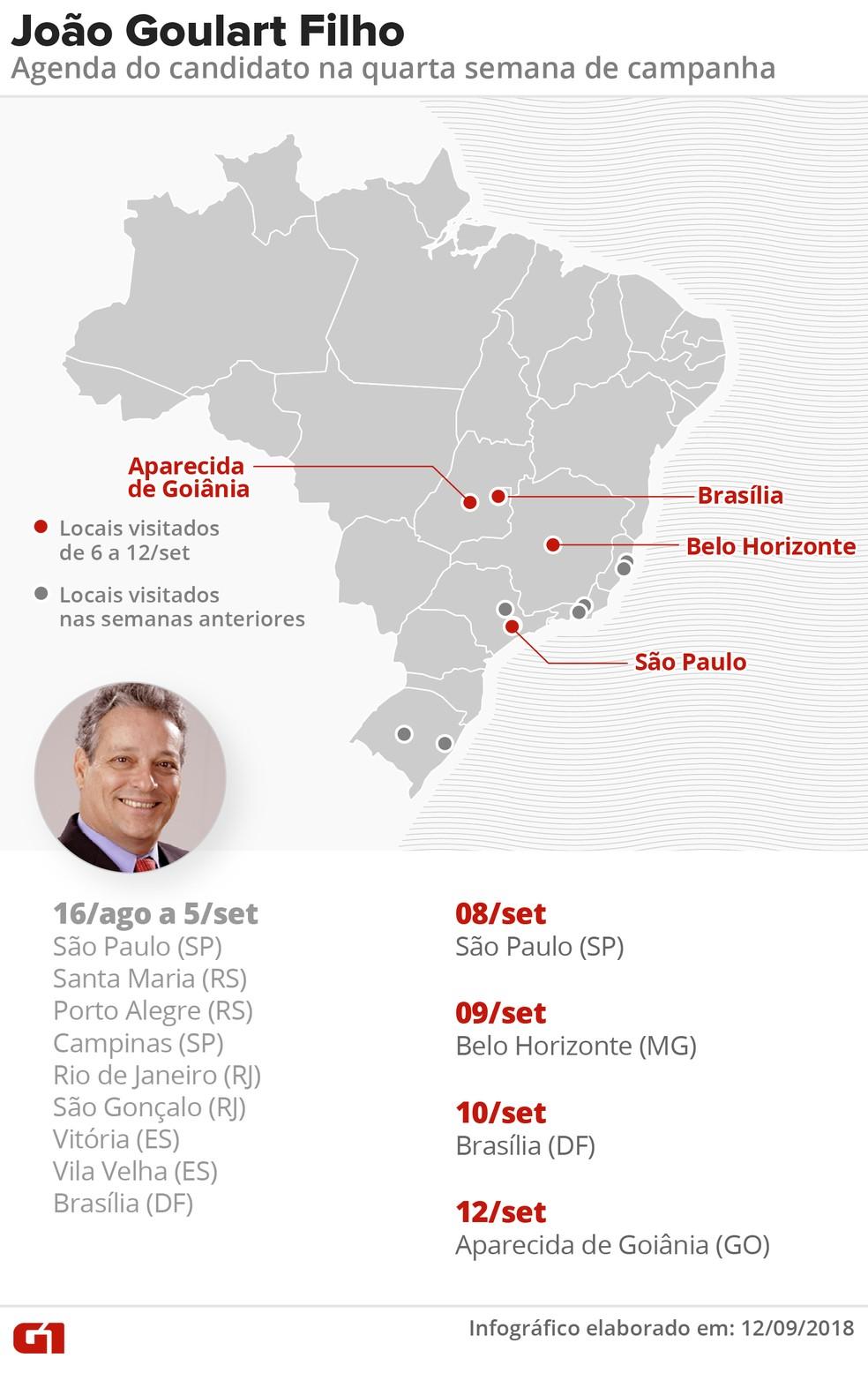 Agendas do candidato João Goulart Filho na 4ª semana de campanha presidencial — Foto: Roberta Jaworski/G1
