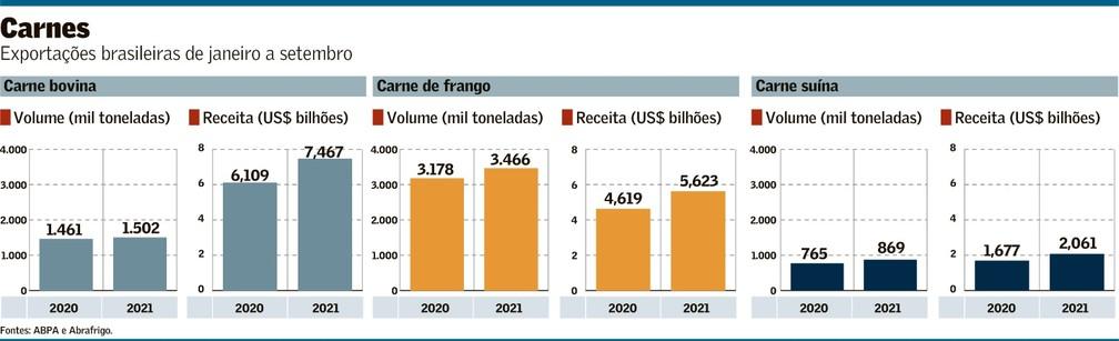 Exportações de carnes têm forte avanço   Agronegócios   Valor Econômico