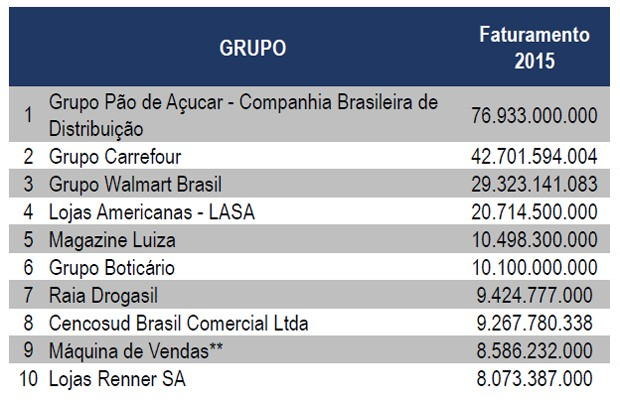 Ranking das maiores varejistas (Foto: Reprodução/Ibevar)