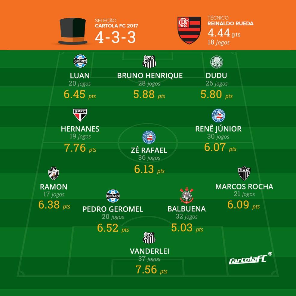 Seleção Cartola FC 2017 (Foto: Info Esporte)
