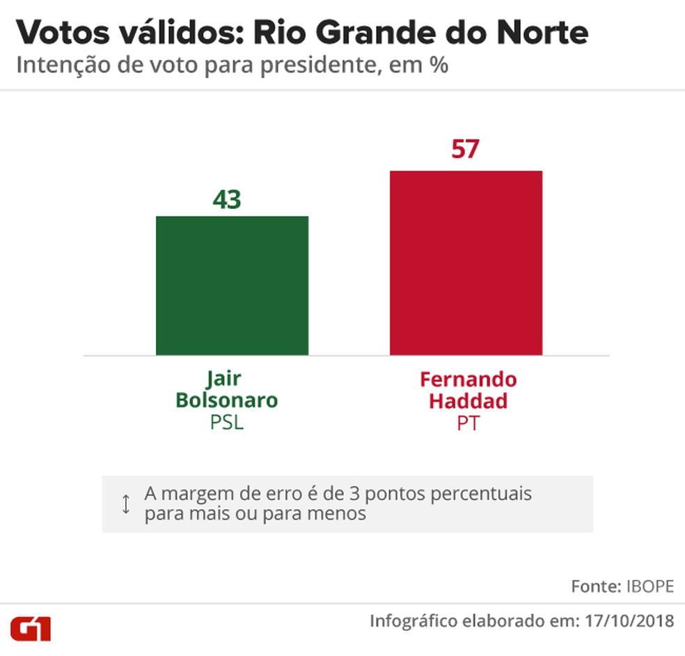 Pesquisa Ibope - 2º turno - Rio Grande do Norte - votos válidos no estado  — Foto: Arte/G1