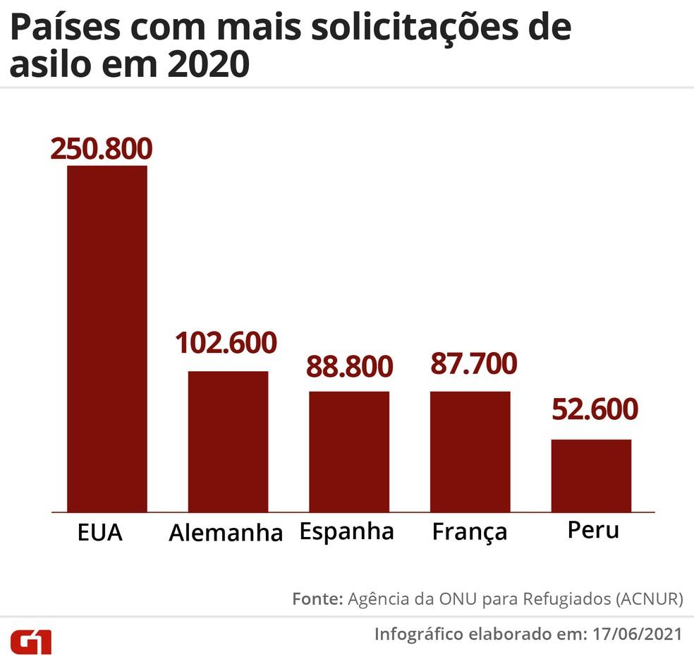 Países com mais solicitações de asilo em 2020 — Foto: Wagner Magalhães/G1