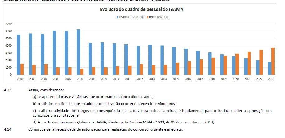 Ministro ignora verdadeiro problema do Ibama e ICMBio: déficit crescente de servidores