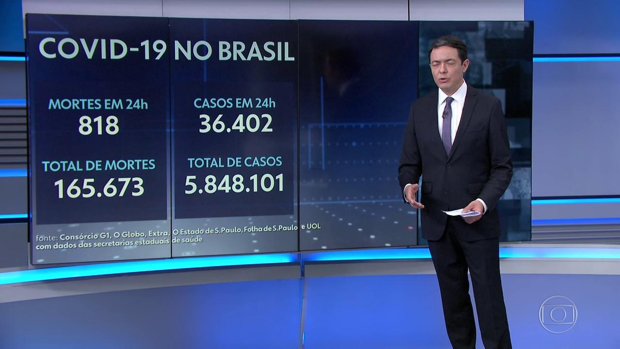 Brasil registra mais 818 mortes por Covid e chega a 165,6 mil
